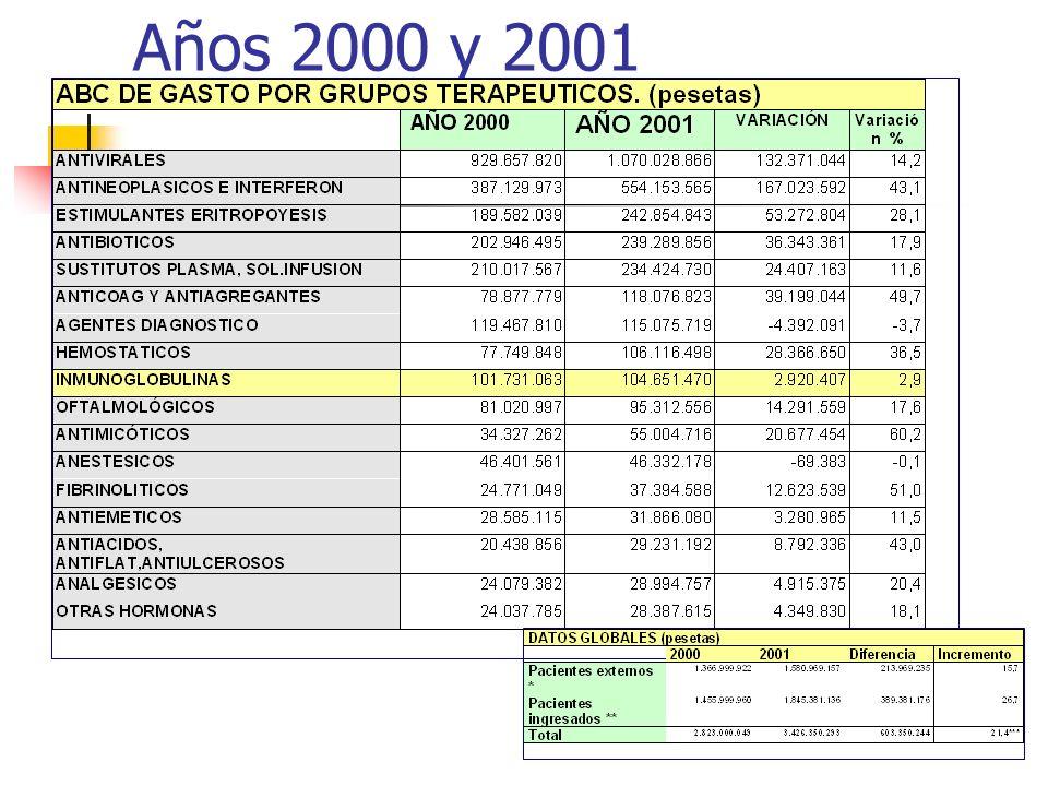 Años 2000 y 2001
