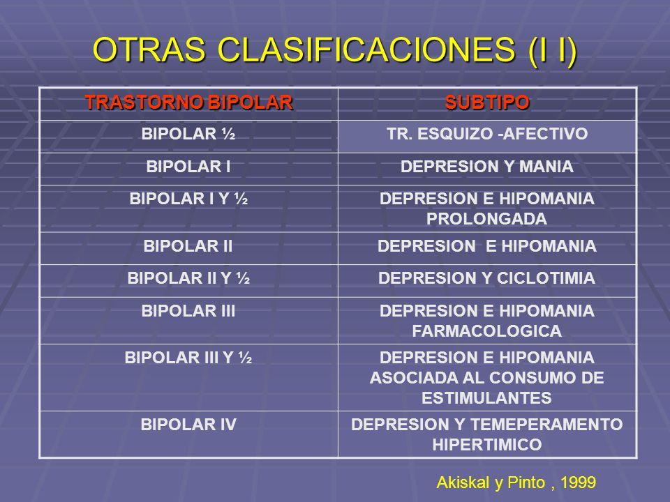 OTRAS CLASIFICACIONES (I I) TRASTORNO BIPOLAR SUBTIPO BIPOLAR ½TR. ESQUIZO -AFECTIVO BIPOLAR IDEPRESION Y MANIA BIPOLAR I Y ½DEPRESION E HIPOMANIA PRO