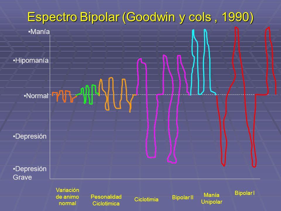 Espectro Bipolar (Goodwin y cols, 1990) Manía Hipomanía Normal Depresión Depresión Grave Variación de animo normal Pesonalidad Ciclotimica Ciclotimia
