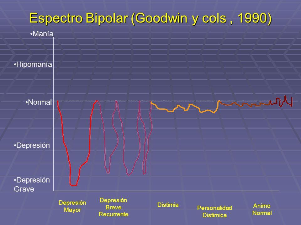 Espectro Bipolar (Goodwin y cols, 1990) Manía Hipomanía Normal Depresión Depresión Grave Depresión Mayor Depresión Breve Recurrente Distimia Personali