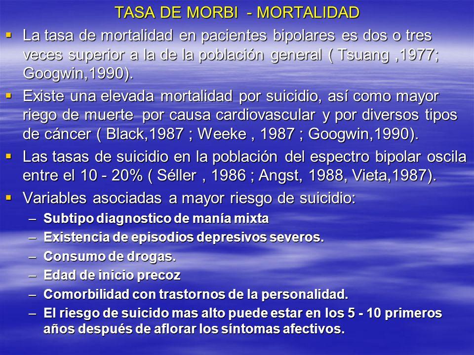 TASA DE MORBI - MORTALIDAD La tasa de mortalidad en pacientes bipolares es dos o tres veces superior a la de la población general ( Tsuang,1977; Googw