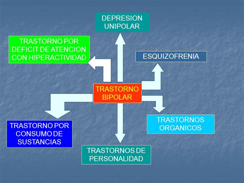 TRASTORNO BIPOLAR DEPRESION UNIPOLAR ESQUIZOFRENIA TRASTORNOS DE PERSONALIDAD TRASTORNOS ORGANICOS TRASTORNO POR DEFICIT DE ATENCION CON HIPERACTIVIDA