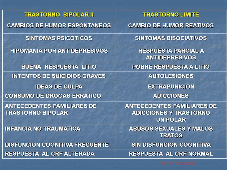 TRASTORNO BIPOLAR II TRASTORNO LIMITE CAMBIOS DE HUMOR ESPONTANEOS CAMBIO DE HUMOR REATIVOS SINTOMAS PSICOTICOS SINTOMAS DISOCIATIVOS HIPOMANIA POR AN