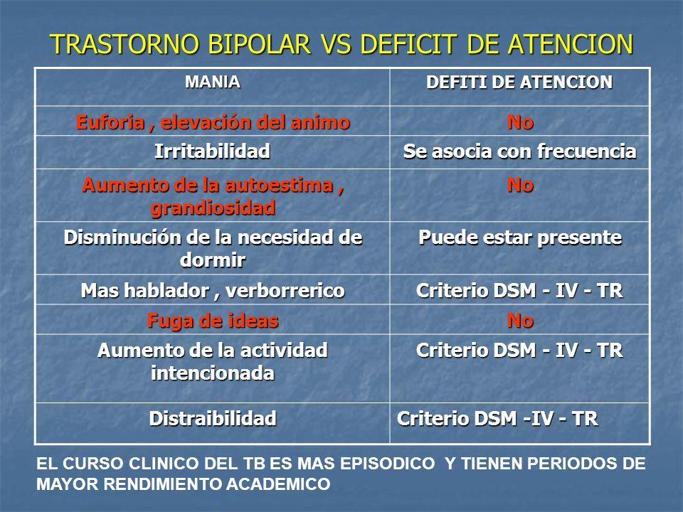 TRASTORNO BIPOLAR VS DEFICIT DE ATENCION MANIA DEFITI DE ATENCION Euforia, elevación del animo No Irritabilidad Se asocia con frecuencia Aumento de la