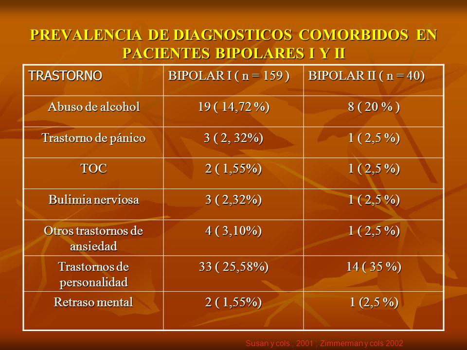 PREVALENCIA DE DIAGNOSTICOS COMORBIDOS EN PACIENTES BIPOLARES I Y II TRASTORNO BIPOLAR I ( n = 159 ) BIPOLAR II ( n = 40) Abuso de alcohol 19 ( 14,72