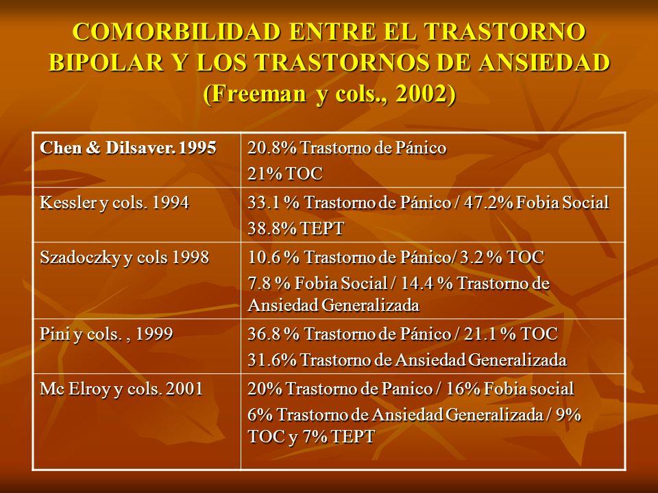 COMORBILIDAD ENTRE EL TRASTORNO BIPOLAR Y LOS TRASTORNOS DE ANSIEDAD (Freeman y cols., 2002) Chen & Dilsaver. 1995 20.8% Trastorno de Pánico 21% TOC K