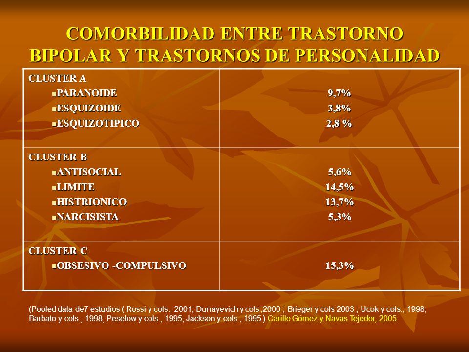 COMORBILIDAD ENTRE TRASTORNO BIPOLAR Y TRASTORNOS DE PERSONALIDAD CLUSTER A PARANOIDE PARANOIDE ESQUIZOIDE ESQUIZOIDE ESQUIZOTIPICO ESQUIZOTIPICO9,7%3
