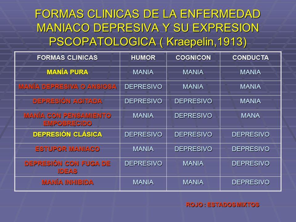 FORMAS CLINICAS DE LA ENFERMEDAD MANIACO DEPRESIVA Y SU EXPRESION PSCOPATOLOGICA ( Kraepelin,1913) FORMAS CLINICAS HUMORCOGNICONCONDUCTA MANÍA PURA MA