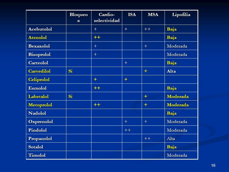 16 Bloqueo α Cardio- selectividad ISAMSALipofilia Acebutolol++++Baja Atenolol++Baja Bexaxolol++Moderada Bisoprolol+Moderada Carteolol+Baja CarvedilolS