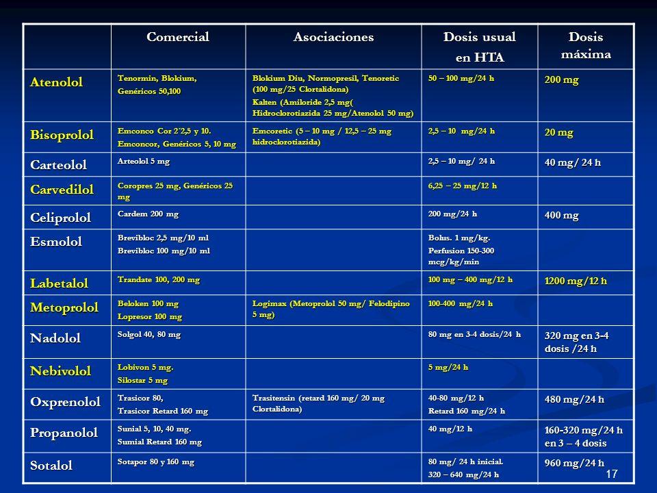 17 ComercialAsociaciones Dosis usual en HTA Dosis máxima Atenolol Tenormin, Blokium, Genéricos 50,100 Blokium Diu, Normopresil, Tenoretic (100 mg/25 C