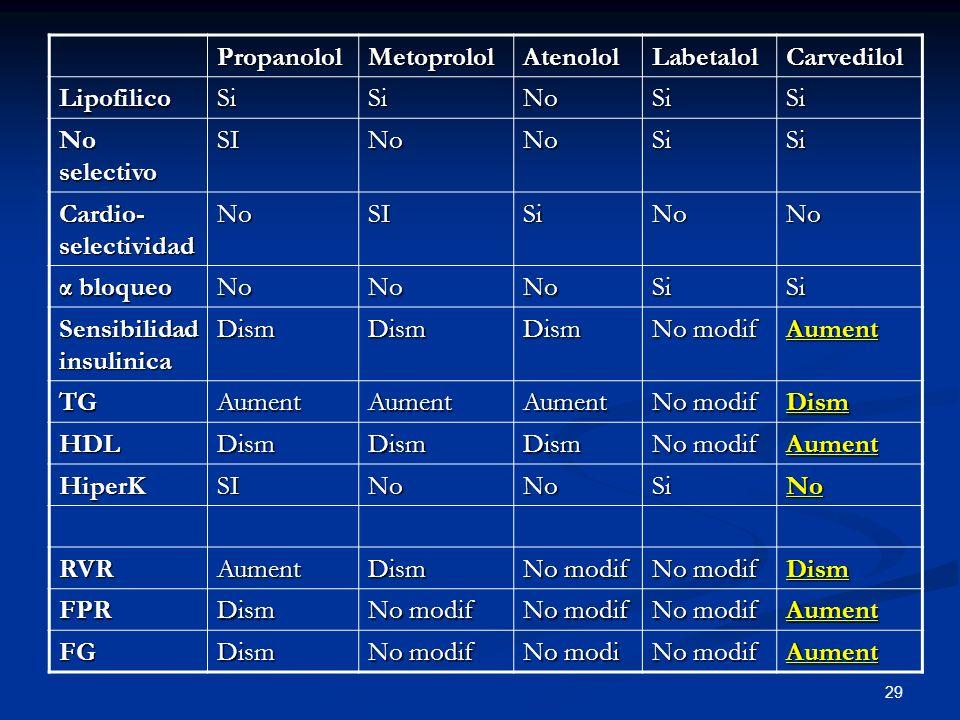 29 PropanololMetoprololAtenololLabetalolCarvedilol LipofilicoSiSiNoSiSi No selectivo SINoNoSiSi Cardio- selectividad NoSISiNoNo α bloqueo NoNoNoSiSi S