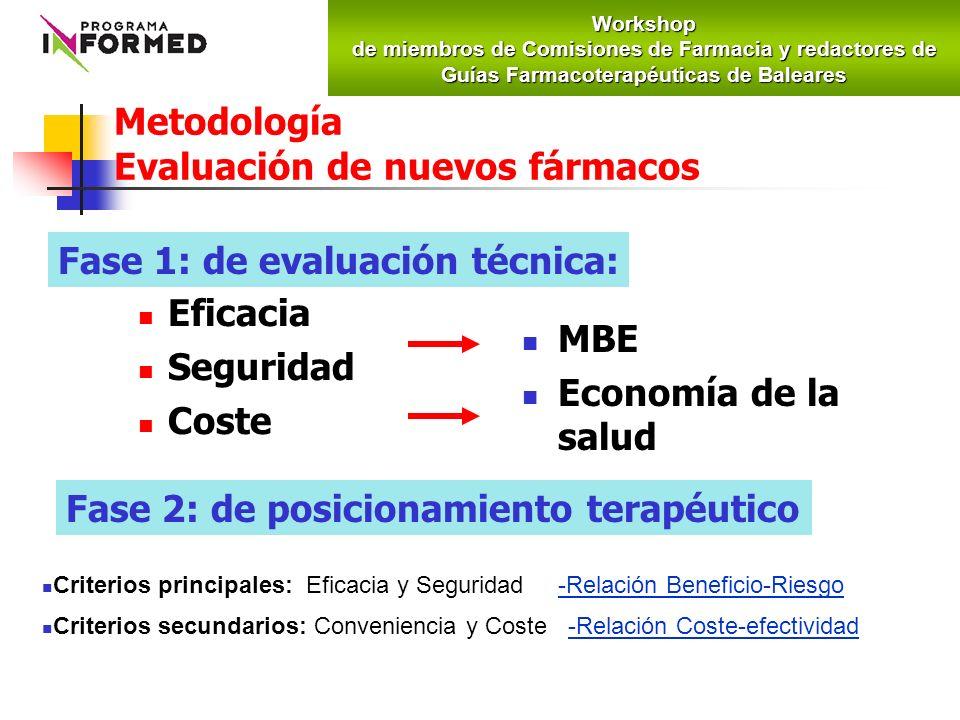 Metodología Evaluación de nuevos fármacos Eficacia Seguridad Coste MBE Economía de la salud Fase 1: de evaluación técnica: Fase 2: de posicionamiento terapéutico Criterios principales: Eficacia y Seguridad -Relación Beneficio-Riesgo Criterios secundarios: Conveniencia y Coste -Relación Coste-efectividadWorkshop de miembros de Comisiones de Farmacia y redactores de Guías Farmacoterapéuticas de Baleares