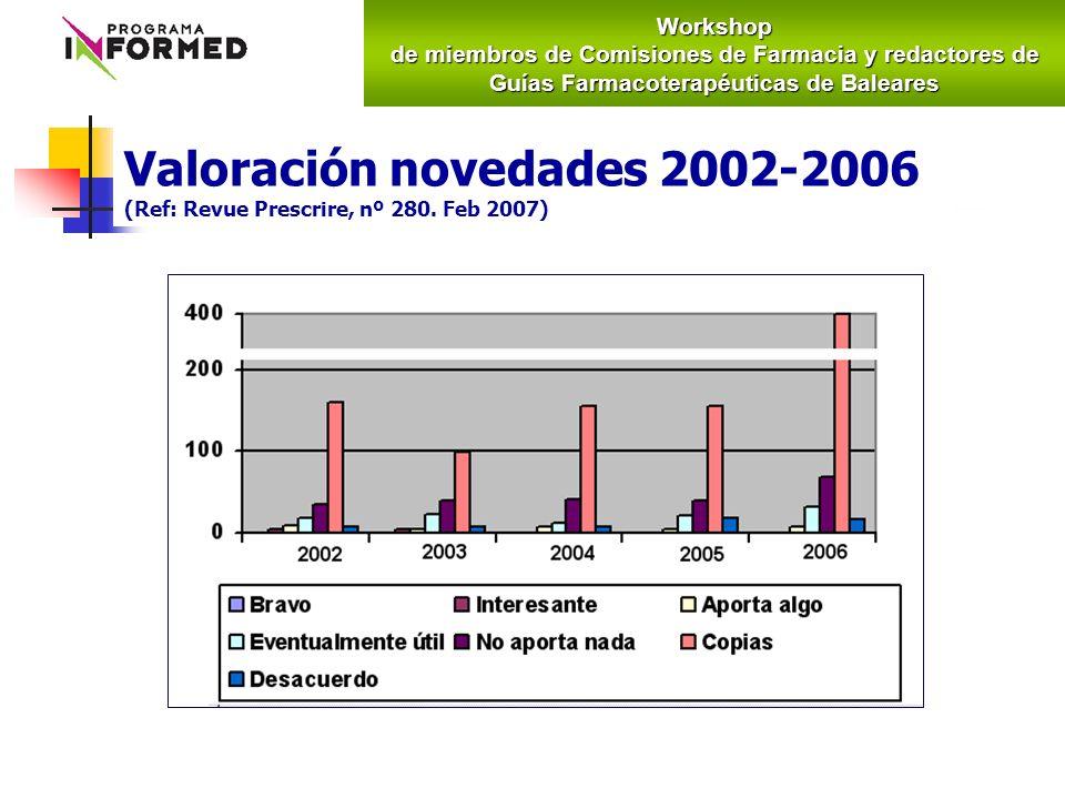 Valoración novedades 2002-2006 (Ref: Revue Prescrire, nº 280. Feb 2007)Workshop de miembros de Comisiones de Farmacia y redactores de Guías Farmacoter