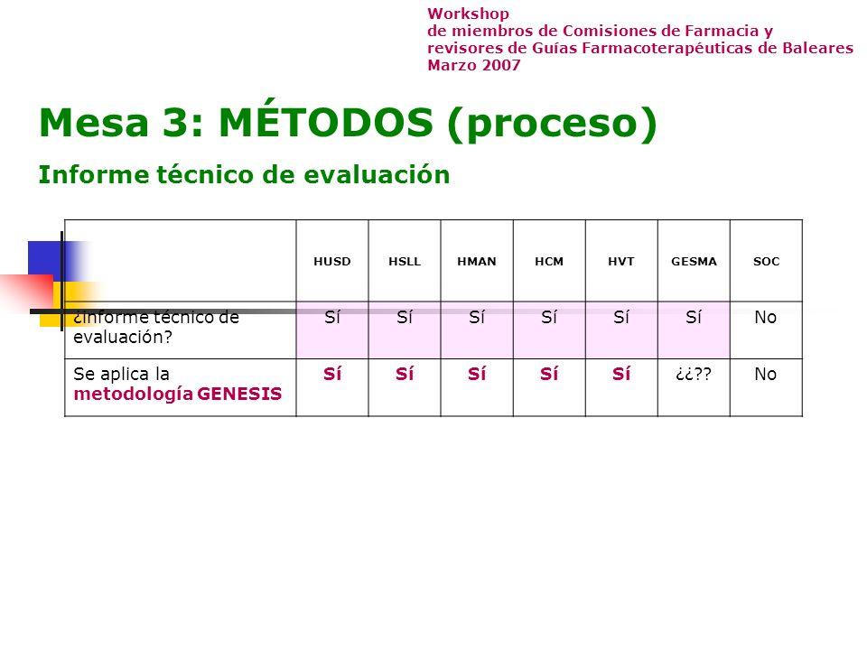 Mesa 3: MÉTODOS (proceso) Informe técnico de evaluación HUSDHSLLHMANHCMHVTGESMASOC ¿informe técnico de evaluación.