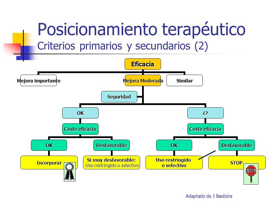 Posicionamiento terapéutico Criterios primarios y secundarios (2) Adaptado de J Bautista