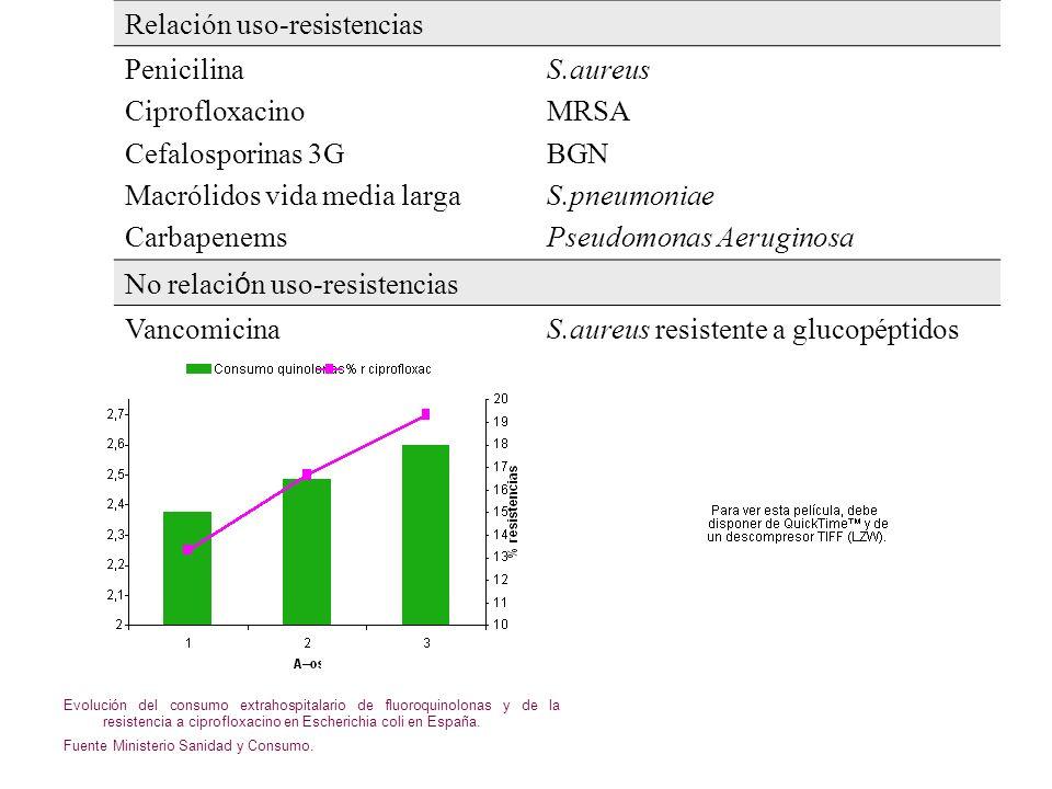 Evolución de la producción de betalactamasas de espectro extendido (BLEEs) en aislamientos de sangre de Escherichia coli (EARSS 2001-2005).