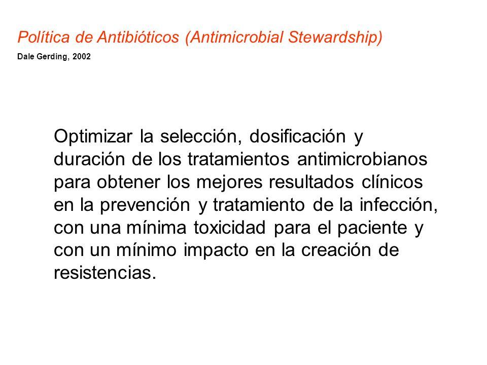 Gravedad Tiempo Indicación antimicrobiano