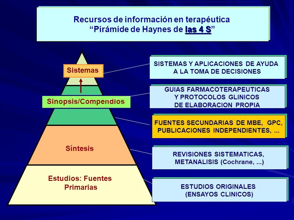 Recursos de información en terapéutica las 4 S Pirámide de Haynes de las 4 S Recursos de información en terapéutica las 4 S Pirámide de Haynes de las 4 S SISTEMAS Y APLICACIONES DE AYUDA A LA TOMA DE DECISIONES SISTEMAS Y APLICACIONES DE AYUDA A LA TOMA DE DECISIONES FUENTES SECUNDARIAS DE MBE, GPC, PUBLICACIONES INDEPENDIENTES,...