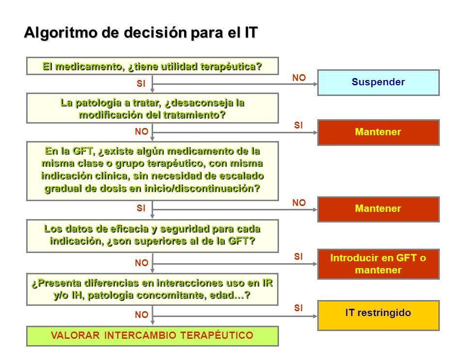 Algoritmo de decisión para el IT El medicamento, ¿tiene utilidad terapéutica? En la GFT, ¿existe algún medicamento de la misma clase o grupo terapéuti