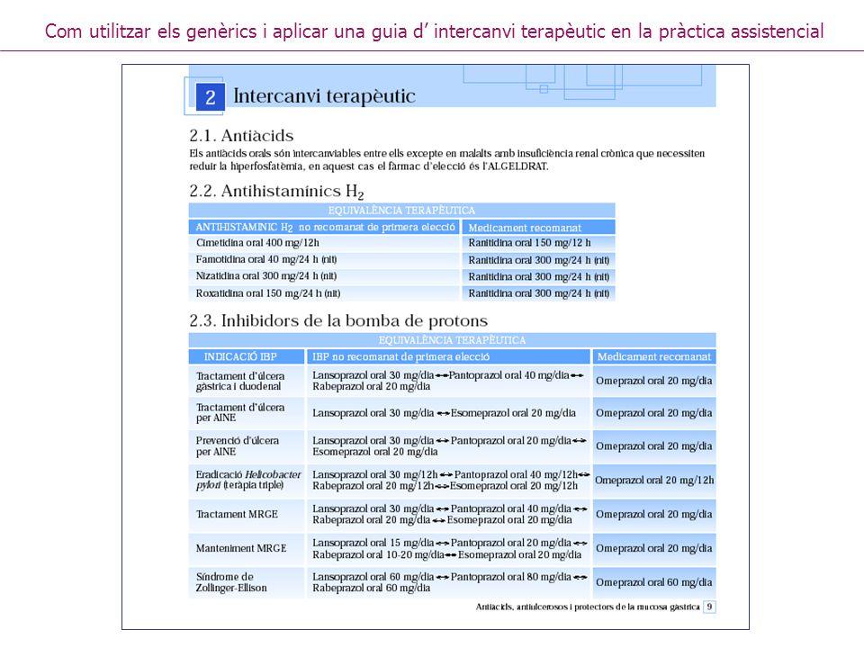 Implicaciones económicas del intercambio terapéutico DDD enero-junio 2006 Importe enero-junio 2006 Omeprazol7.746.676,002.155.178 Esomeprazol 294.098,00303.105 Lansoprazol 589.596,00813.641 Rabeprazol 573.972,00852.416 Pantoprazol 605.822,00942.108 Si el 90% DDD de IBP que no son omeprazol se cambiaran a omeprazol Si el 90% DDD de IBP que no son omeprazol se cambiaran a omeprazol Ahorro anual 4.782.544 Consumo de IBP en el ib-salut (receta) Font:: Nora Izco.