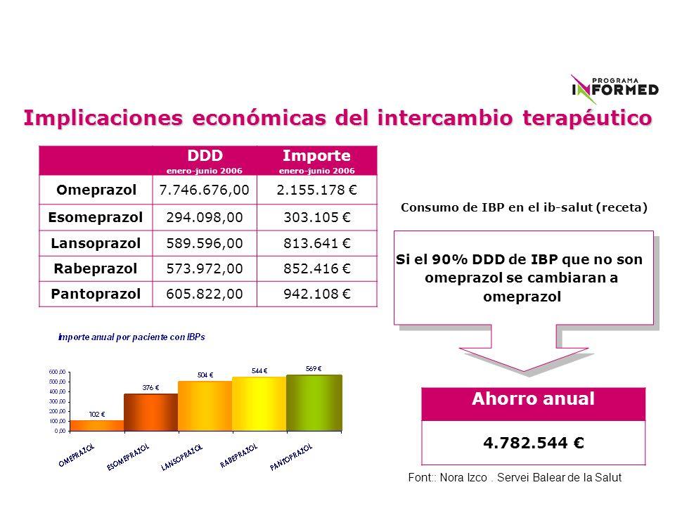 Implicaciones económicas del intercambio terapéutico DDD enero-junio 2006 Importe enero-junio 2006 Omeprazol7.746.676,002.155.178 Esomeprazol 294.098,