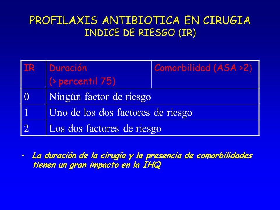 PROFILAXIS ANTIBIOTICA EN CIRUGIA. CLASIFICACION DE LA CIRUGIA LIMPIANo inflamación. No entrada al tracto respiratorio, digestivo o genitourinario. LI