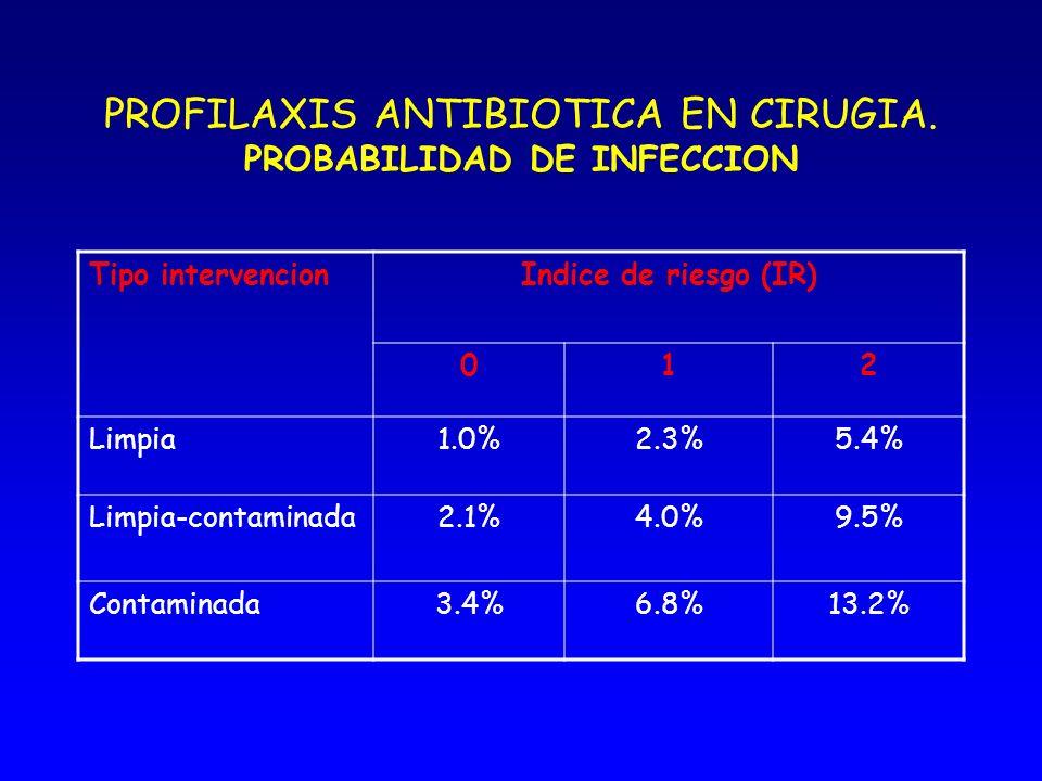PROFILAXIS ANTIBIOTICA EN CIRUGIA INDICE DE RIESGO (IR) La duración de la cirugía y la presencia de comorbilidades tienen un gran impacto en la IHQ IR