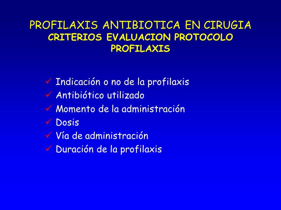 PROFILAXIS ANTIBIOTICA EN CIRUGIA GUIA Objetivos Normas generales Inicio profilaxis Duración profilaxis Forma de administración del antibiótico Protoc