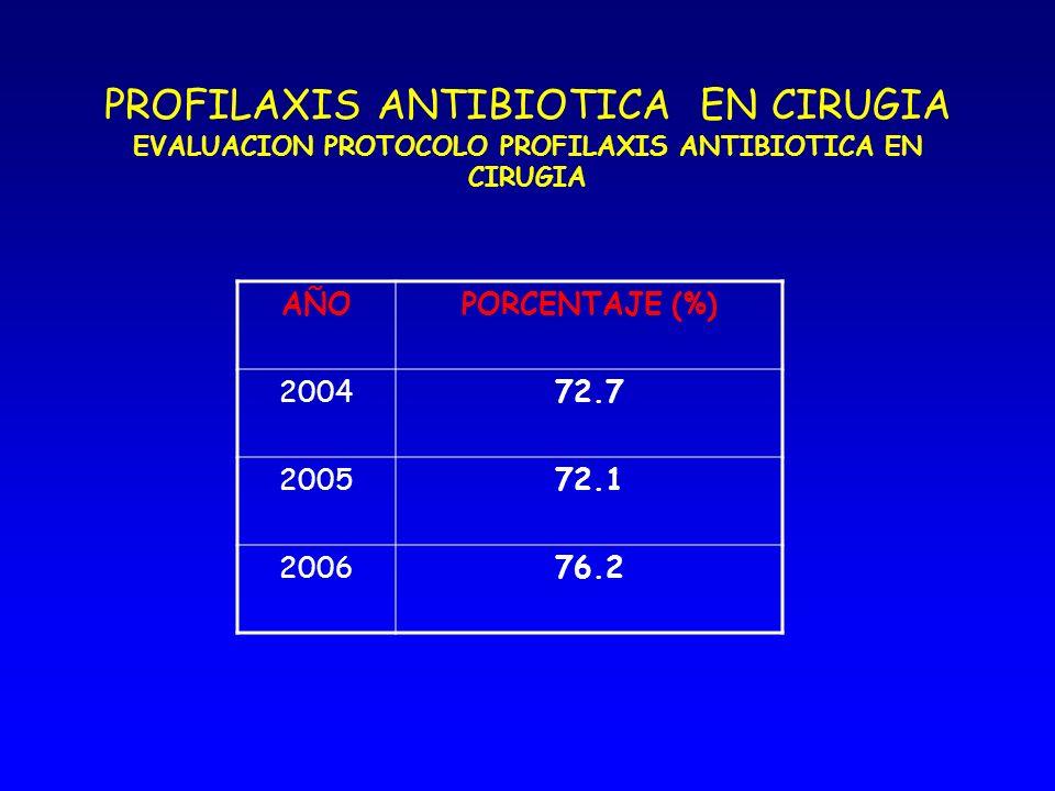 PROFILAXIS ANTIBIOTICA EN CIRUGIA CRITERIOS EVALUACION PROTOCOLO PROFILAXIS Indicación o no de la profilaxis Antibiótico utilizado Momento de la admin