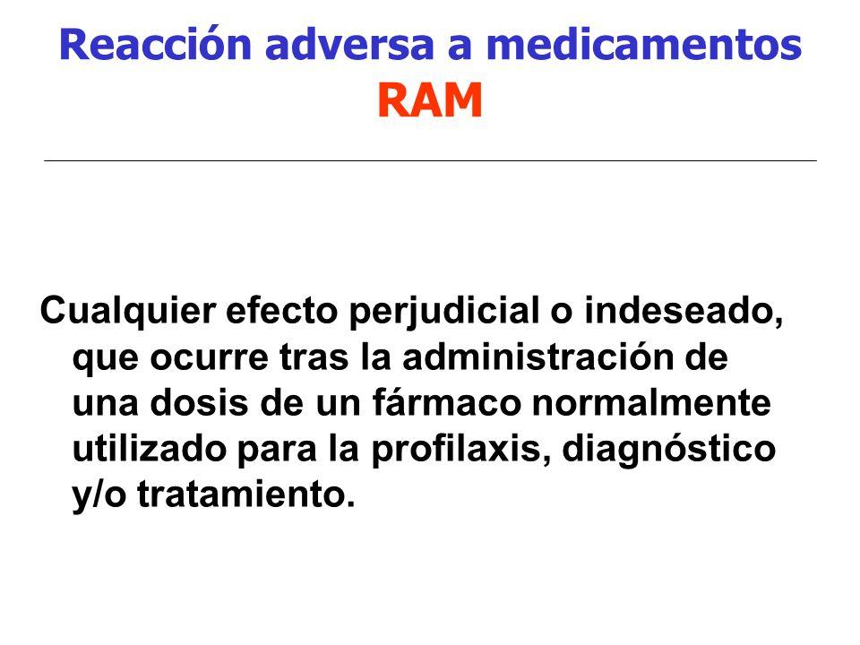 Reacción adversa a medicamentos RAM Cualquier efecto perjudicial o indeseado, que ocurre tras la administración de una dosis de un fármaco normalmente