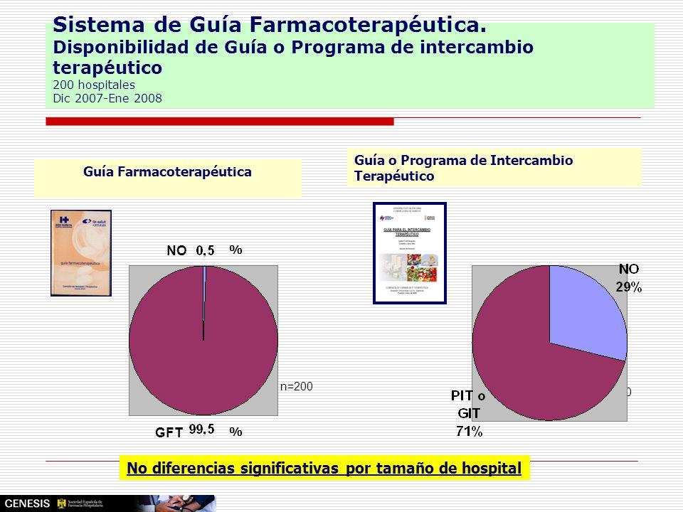 Sistema de Guía Farmacoterapéutica. Disponibilidad de Guía o Programa de intercambio terapéutico 200 hospitales Dic 2007-Ene 2008 Guía Farmacoterapéut