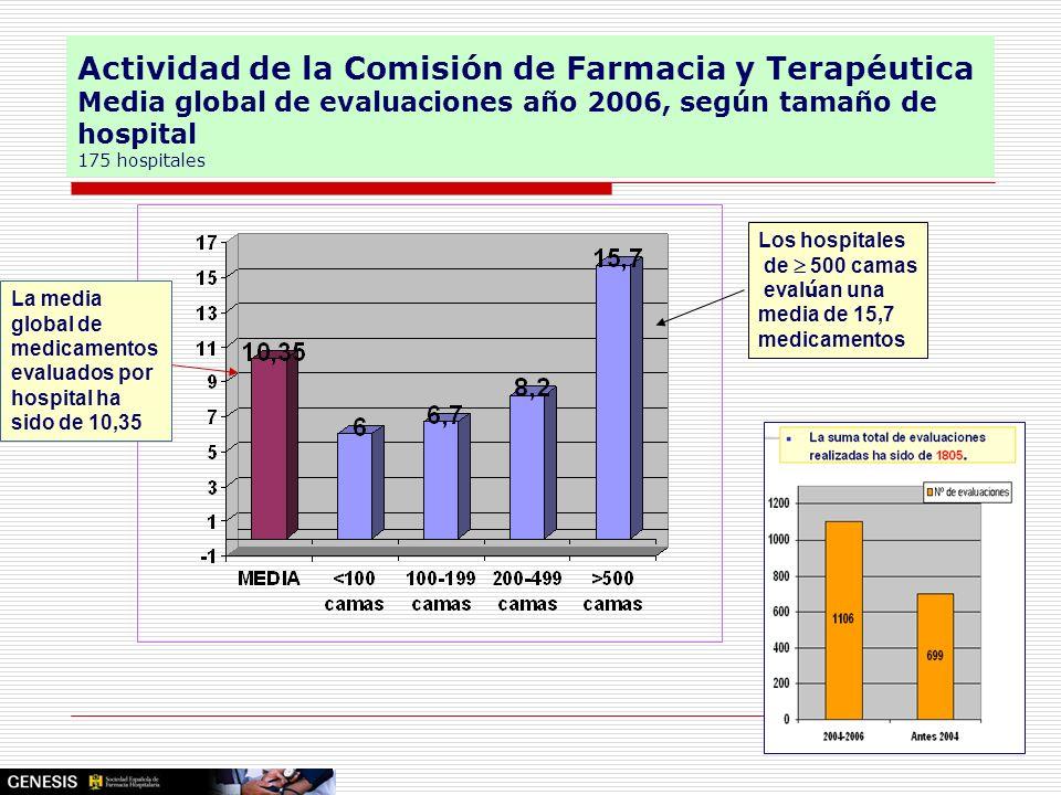 Actividad de la Comisión de Farmacia y Terapéutica Media global de evaluaciones año 2006, según tamaño de hospital 175 hospitales Los hospitales de 50