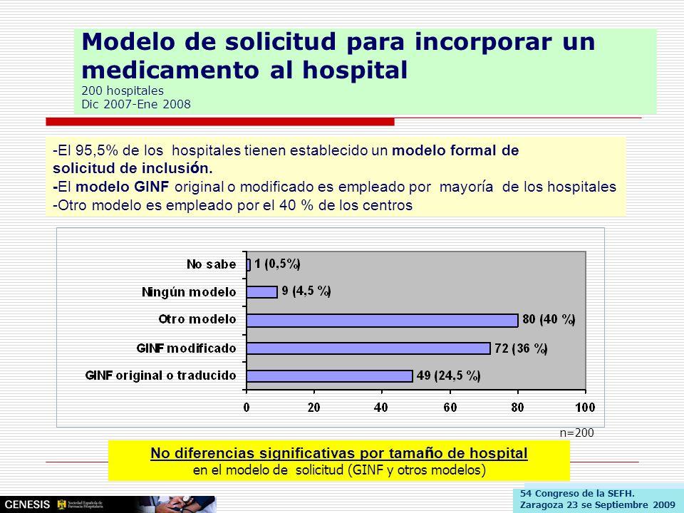 Modelo de solicitud para incorporar un medicamento al hospital 200 hospitales Dic 2007-Ene 2008 -El 95,5% de los hospitales tienen establecido un mode