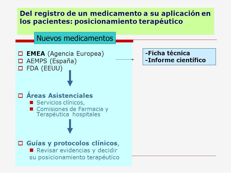 Comisión de Farmacia y Terapéutica Posicionamiento terapéutico de los medicamentos 175 hospitales.