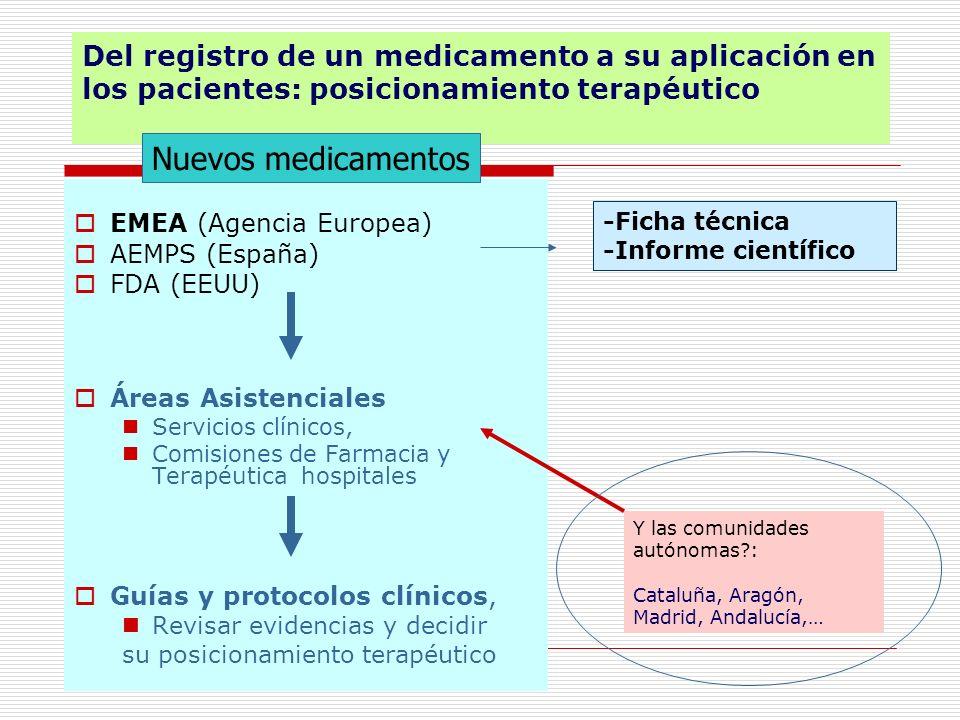 Del registro de un medicamento a su aplicación en los pacientes: posicionamiento terapéutico EMEA (Agencia Europea) AEMPS (España) FDA (EEUU) Áreas As
