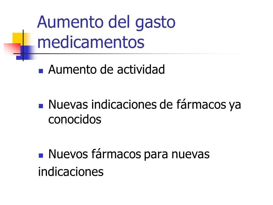 Aumento del gasto medicamentos Aumento de actividad Nuevas indicaciones de fármacos ya conocidos Nuevos fármacos para nuevas indicaciones