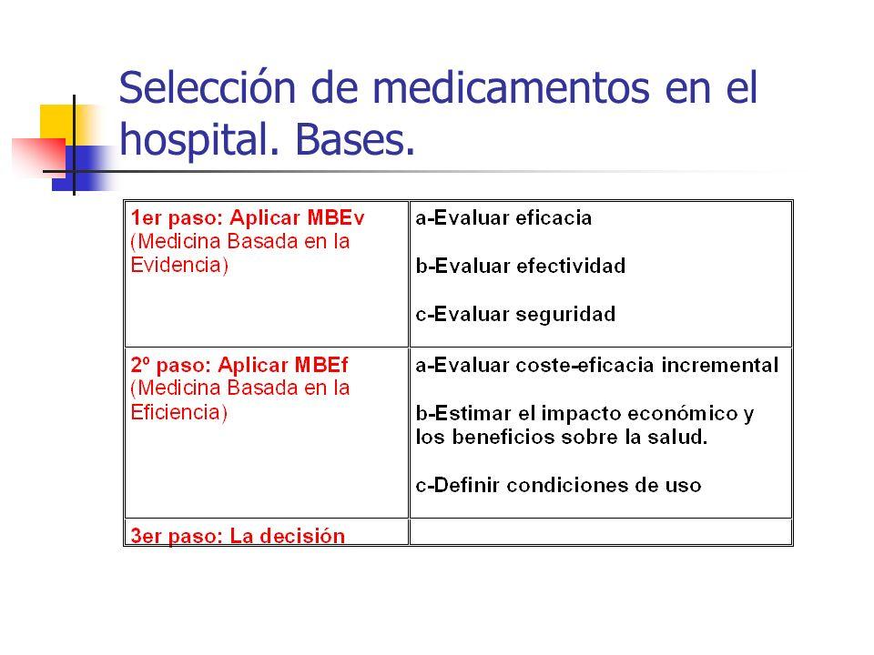 Selección de medicamentos en el hospital. Bases.