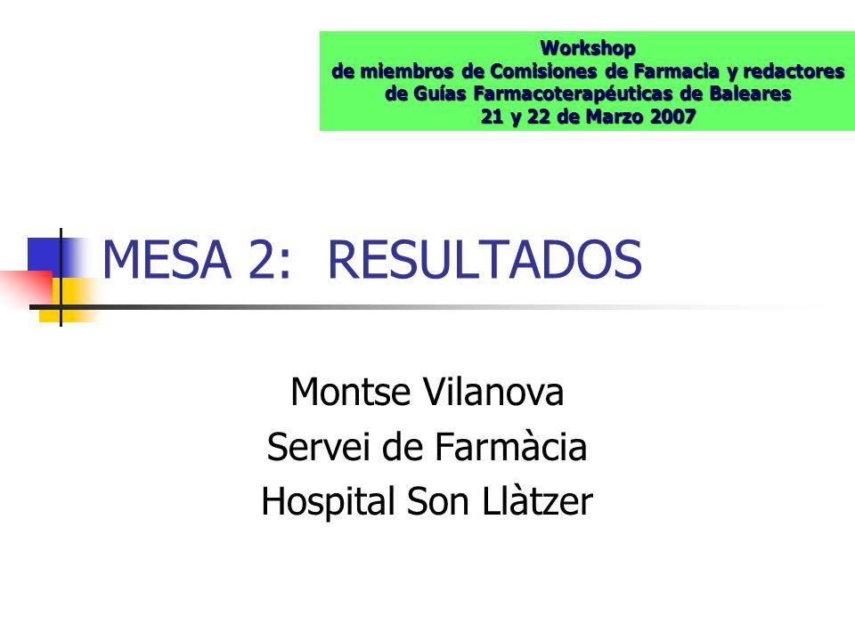 MESA 2: RESULTADOS Montse Vilanova Servei de Farmàcia Hospital Son Llàtzer Workshop de miembros de Comisiones de Farmacia y redactores de Guías Farmac