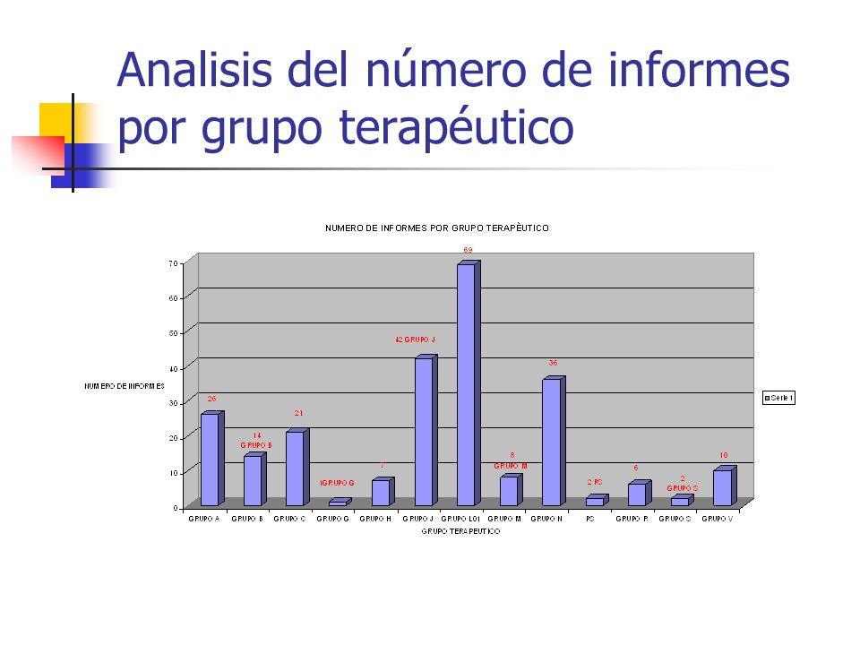 Analisis del número de informes por grupo terapéutico