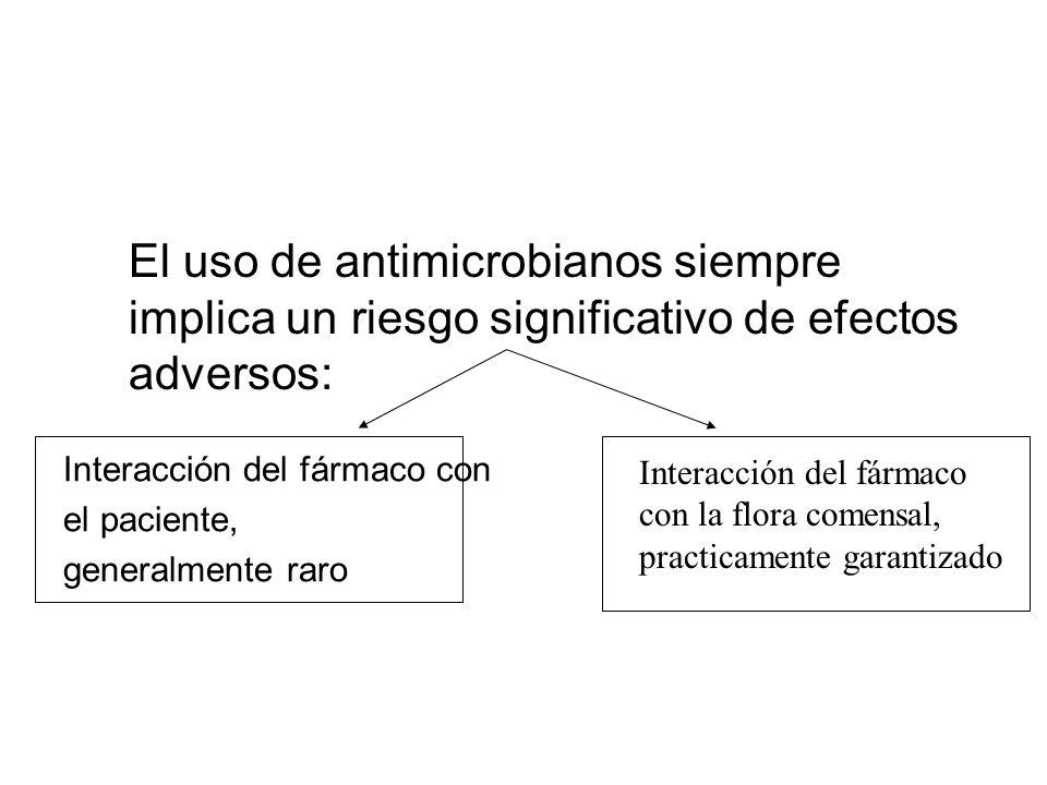 El uso de antimicrobianos siempre implica un riesgo significativo de efectos adversos: Interacción del fármaco con el paciente, generalmente raro Interacción del fármaco con la flora comensal, practicamente garantizado