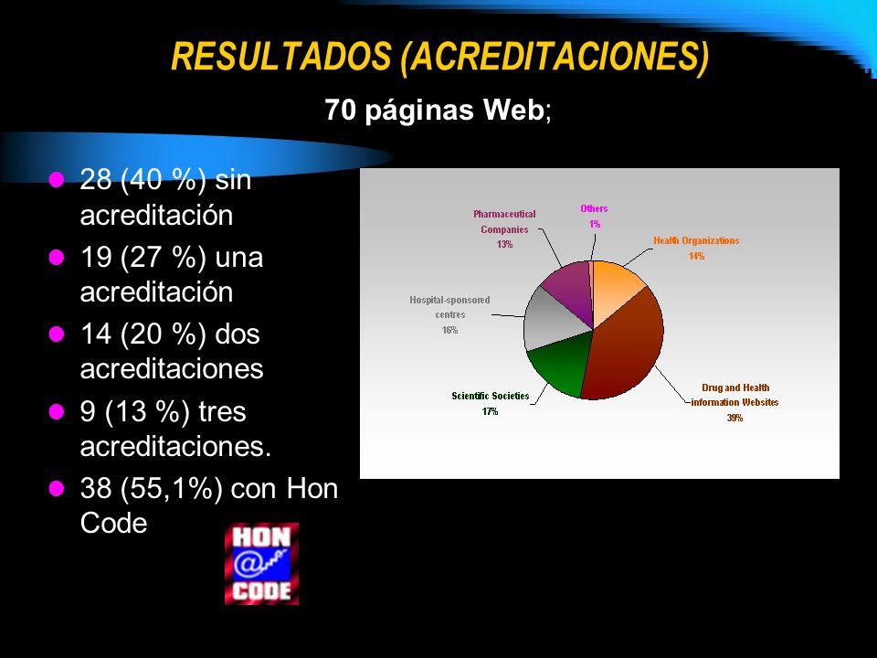 RESULTADOS (ACREDITACIONES) 28 (40 %) sin acreditación 19 (27 %) una acreditación 14 (20 %) dos acreditaciones 9 (13 %) tres acreditaciones. 38 (55,1%