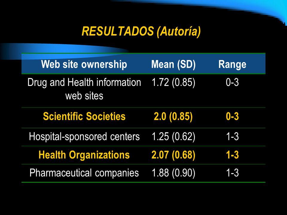 RESULTADOS (Autoría) Web site ownershipMean (SD)Range Drug and Health information web sites 1.72 (0.85)0-3 Scientific Societies2.0 (0.85)0-3 Hospital-
