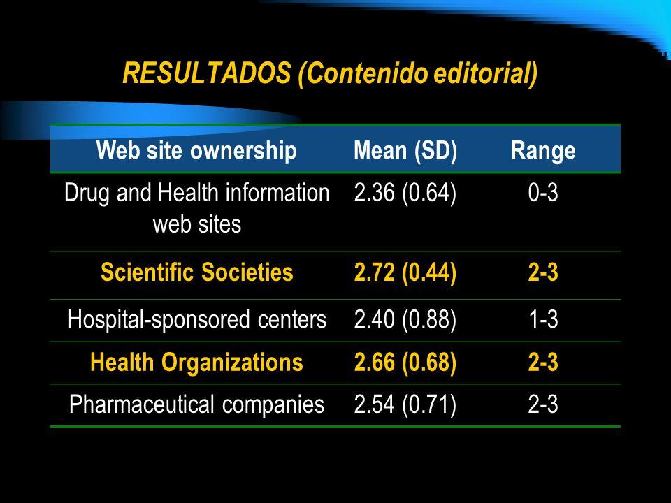RESULTADOS (Contenido editorial) Web site ownershipMean (SD)Range Drug and Health information web sites 2.36 (0.64)0-3 Scientific Societies2.72 (0.44)