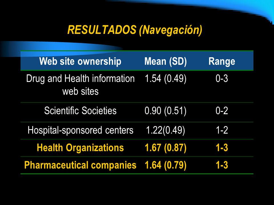 RESULTADOS (Navegación) Web site ownershipMean (SD)Range Drug and Health information web sites 1.54 (0.49)0-3 Scientific Societies0.90 (0.51)0-2 Hospi