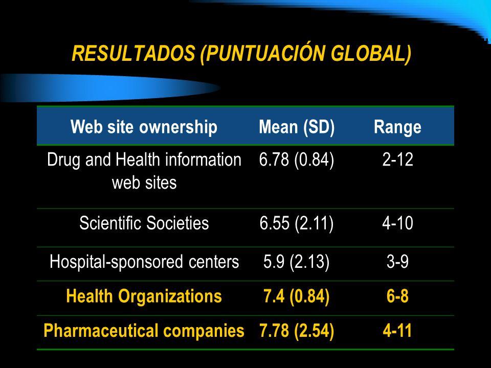 RESULTADOS (PUNTUACIÓN GLOBAL) Web site ownershipMean (SD)Range Drug and Health information web sites 6.78 (0.84)2-12 Scientific Societies6.55 (2.11)4