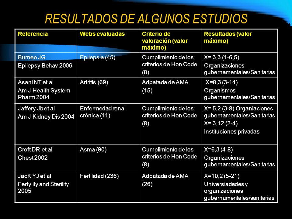 RESULTADOS DE ALGUNOS ESTUDIOS ReferenciaWebs evaluadasCriterio de valoración (valor máximo) Resultados (valor máximo) Burneo JG Epilepsy Behav 2006 E