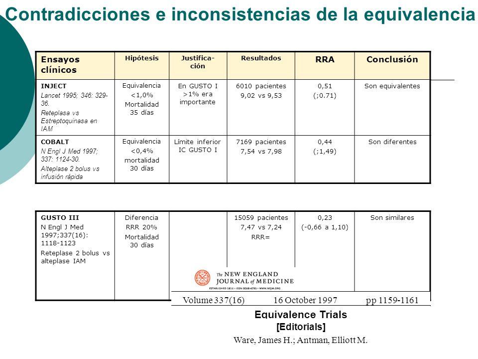 Contradicciones e inconsistencias de la equivalencia Ensayos clínicos HipótesisJustifica- ción Resultados RRAConclusión INJECT Lancet 1995; 346: 329- 36.