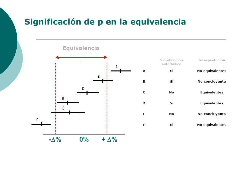 - % 0% + % Significación estadística Interpretación ASiNo equivalentes BSiNo concluyente CNoEquivalentes DSiEquivalentes ENoNo concluyente FSiNo equivalentes A B C D E F Equivalencia Significación de p en la equivalencia