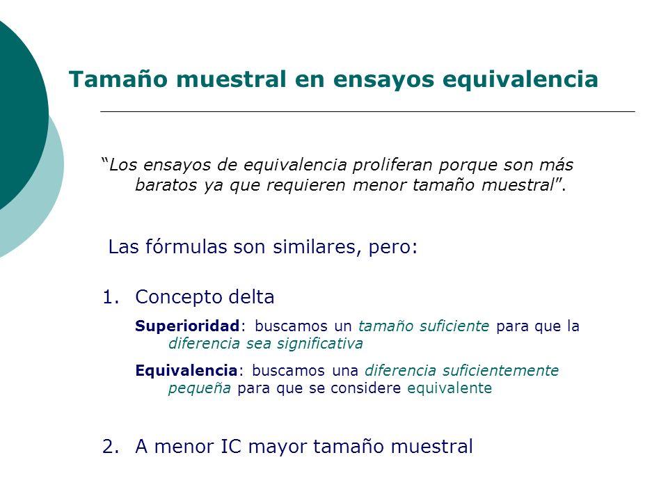 Tamaño muestral en ensayos equivalencia Los ensayos de equivalencia proliferan porque son más baratos ya que requieren menor tamaño muestral.