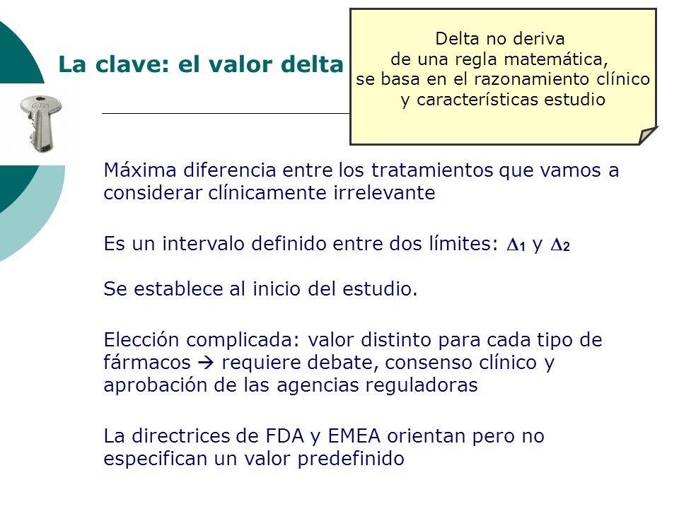 La clave: el valor delta Máxima diferencia entre los tratamientos que vamos a considerar clínicamente irrelevante Es un intervalo definido entre dos límites: 1 y 2 Se establece al inicio del estudio.